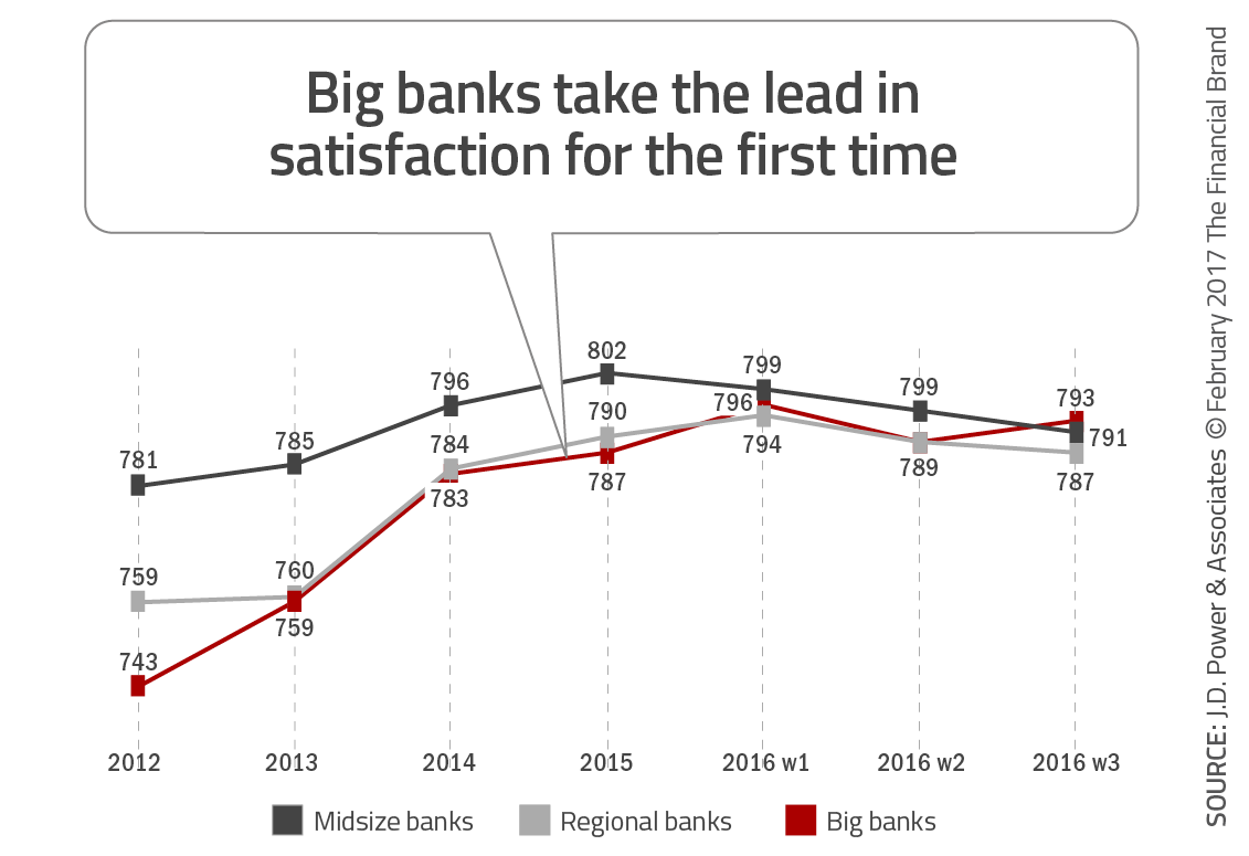 Big Banks Take the Lead in Satisfaction for_the First Time
