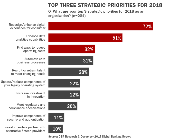 Q3 Top Three Strategic Priorities_for_2018
