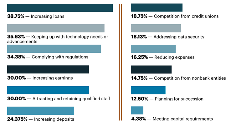 Independent Banker CEO Outlook survey top-three priorities